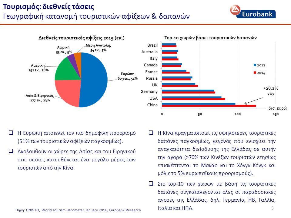 5 Τουρισμός: διεθνείς τάσεις Γεωγραφική κατανομή τουριστικών αφίξεων & δαπανών  Η Ευρώπη αποτελεί τον πιο δημοφιλή προορισμό (51% των τουριστικών αφίξεων παγκοσμίως).