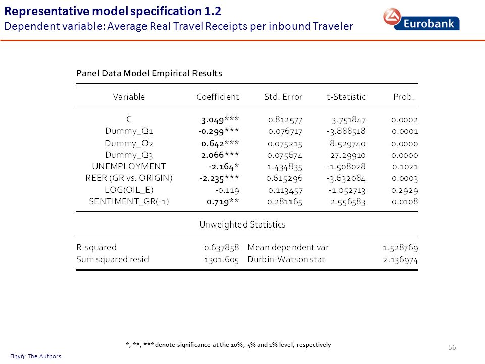 56 Representative model specification 1.2 Dependent variable: Average Real Travel Receipts per inbound Traveler Πηγή: The Authors *, **, *** denote significance at the 10%, 5% and 1% level, respectively