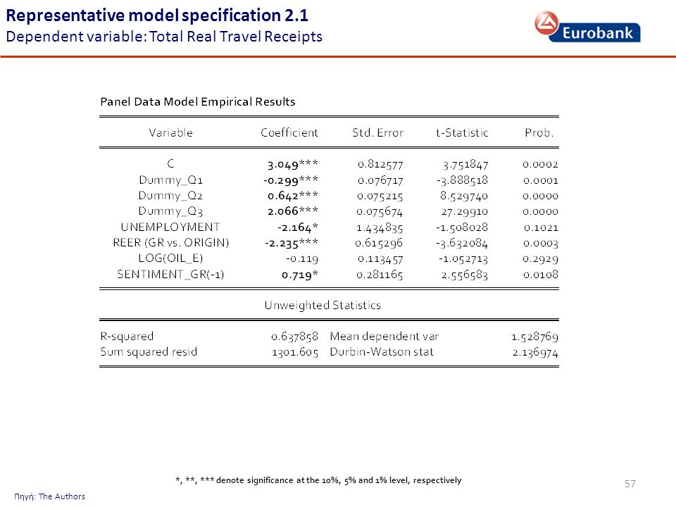 57 Representative model specification 2.1 Dependent variable: Total Real Travel Receipts Πηγή: The Authors *, **, *** denote significance at the 10%, 5% and 1% level, respectively