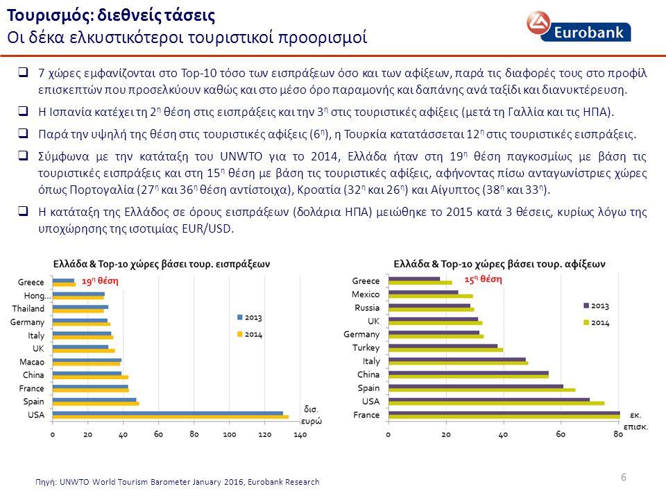 6 Πηγή: UNWTO World Tourism Barometer January 2016, Eurobank Research Τουρισμός: διεθνείς τάσεις Οι δέκα ελκυστικότεροι τουριστικοί προορισμοί  7 χώρες εμφανίζονται στο Top-10 τόσο των εισπράξεων όσο και των αφίξεων, παρά τις διαφορές τους στο προφίλ επισκεπτών που προσελκύουν καθώς και στο μέσο όρο παραμονής και δαπάνης ανά ταξίδι και διανυκτέρευση.