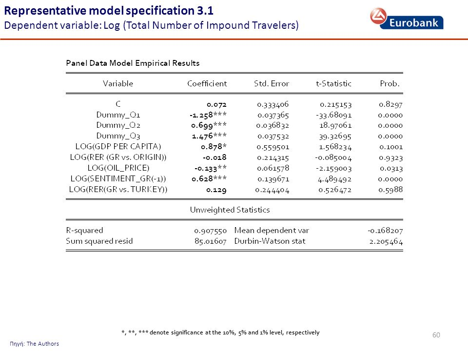 60 Representative model specification 3.1 Dependent variable: Log (Total Number of Impound Travelers) Πηγή: The Authors *, **, *** denote significance at the 10%, 5% and 1% level, respectively