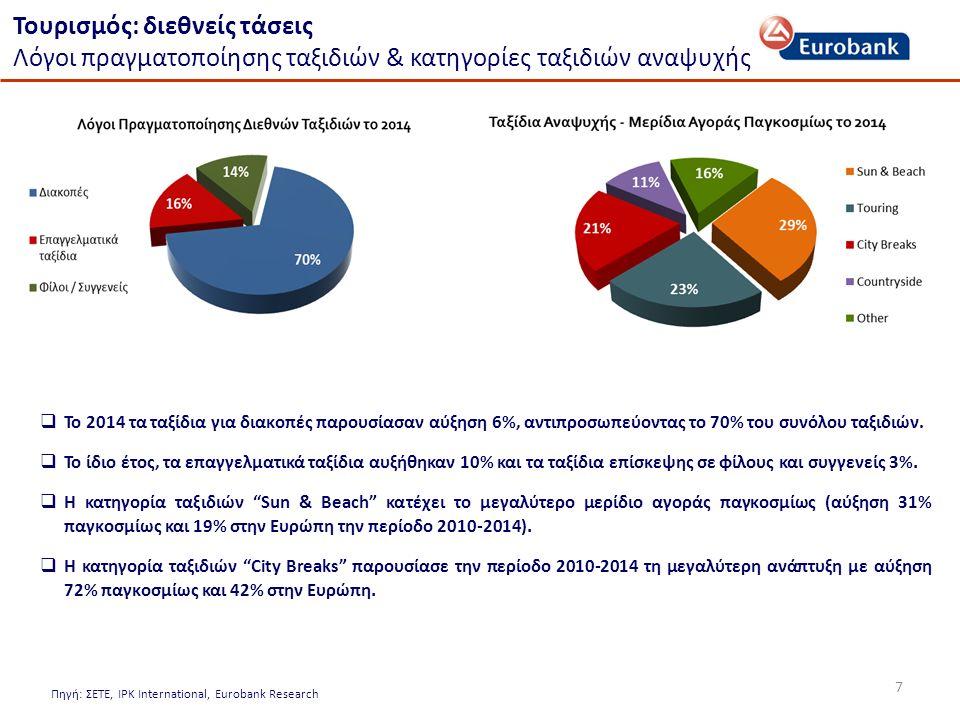 7 Πηγή: ΣΕΤΕ, IPK International, Eurobank Research  Το 2014 τα ταξίδια για διακοπές παρουσίασαν αύξηση 6%, αντιπροσωπεύοντας το 70% του συνόλου ταξιδιών.