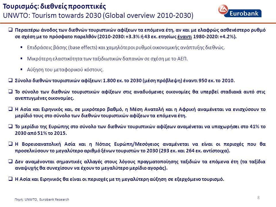 8 Πηγή: UNWTO, Eurobank Research  Περαιτέρω άνοδος των διεθνών τουριστικών αφίξεων τα επόμενα έτη, αν και με ελαφρώς ασθενέστερο ρυθμό σε σχέση με το πρόσφατο παρελθόν (2010-2030: +3.3% ή 43 εκ.
