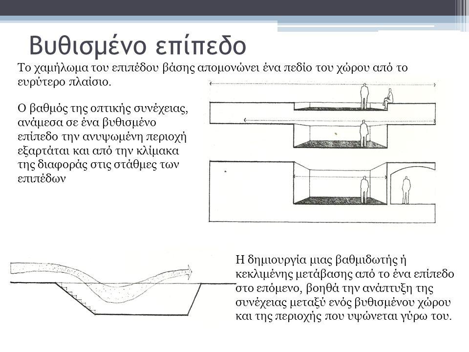 Βυθισμένο επίπεδο Το χαμήλωμα του επιπέδου βάσης απομονώνει ένα πεδίο του χώρου από το ευρύτερο πλαίσιο.