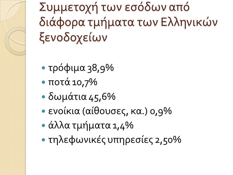 Συμμετοχή των εσόδων από διάφορα τμήματα των Ελληνικών ξενοδοχείων τρόφιμα 38,9% ποτά 10,7% δωμάτια 45,6% ενοίκια ( αίθουσες, κα.) 0,9% άλλα τμήματα 1,4% τηλεφωνικές υπηρεσίες 2,50%