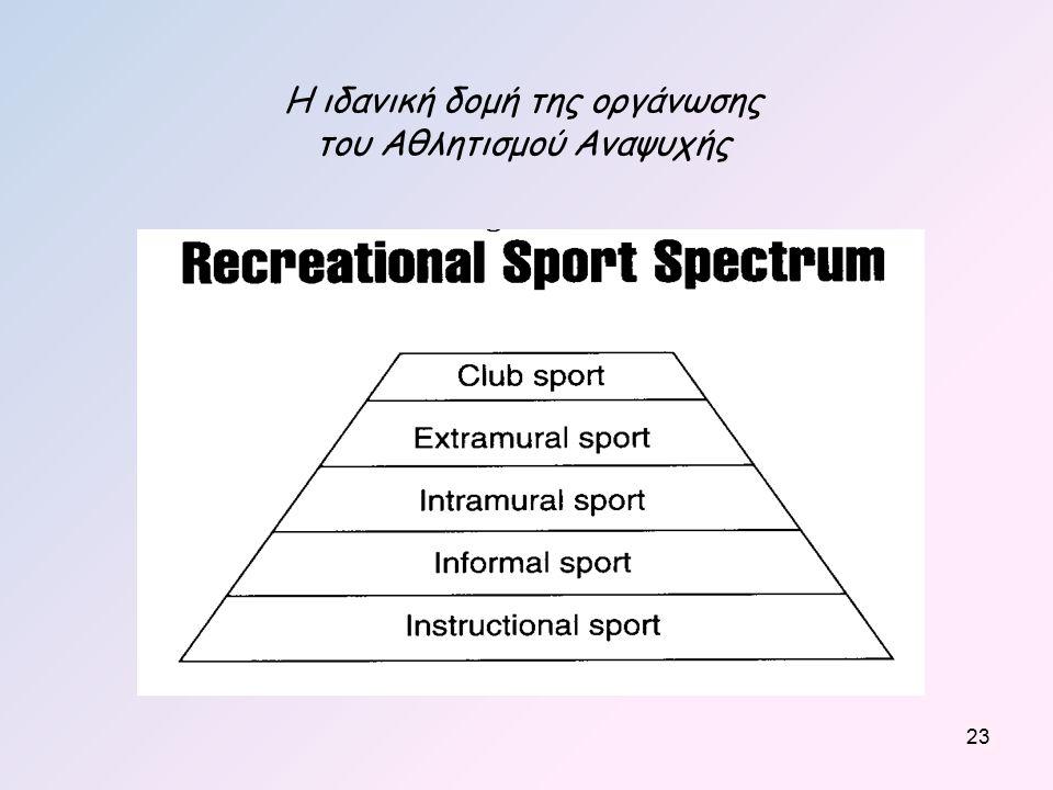 Η ιδανική δομή της οργάνωσης του Αθλητισμού Αναψυχής 23