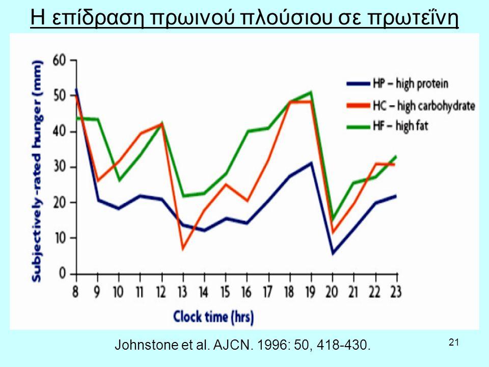 21 Johnstone et al. AJCN. 1996: 50, 418-430. Η επίδραση πρωινού πλούσιου σε πρωτεΐνη