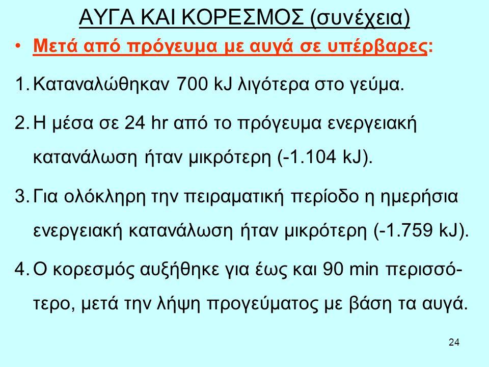 24 ΑΥΓΑ ΚΑΙ ΚΟΡΕΣΜΟΣ (συνέχεια) Μετά από πρόγευμα με αυγά σε υπέρβαρες: 1.Καταναλώθηκαν 700 kJ λιγότερα στο γεύμα.