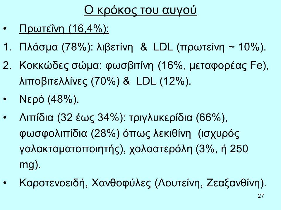 27 Ο κρόκος του αυγού Πρωτεΐνη (16,4%): 1.Πλάσμα (78%): λιβετίνη & LDL (πρωτείνη ~ 10%).