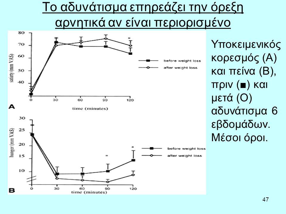 47 Το αδυνάτισμα επηρεάζει την όρεξη αρνητικά αν είναι περιορισμένο Υποκειμενικός κορεσμός (A) και πείνα (B), πριν (■) και μετά (O) αδυνάτισμα 6 εβδομάδων.