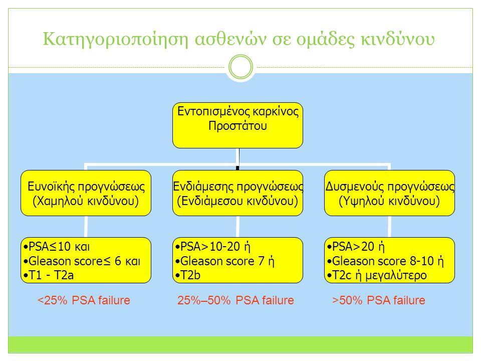 Κατηγοριοποίηση ασθενών σε ομάδες κινδύνου Εντοπισμένος καρκίνος Προστάτου Ευνοϊκής προγνώσεως (Χαμηλού κινδύνου) PSA≤10 και Gleason score≤ 6 και Τ1 - Τ2a Ενδιάμεσης προγνώσεως (Ενδιάμεσου κινδύνου) PSA>10-20 ή Gleason score 7 ή Τ2b Δυσμενούς προγνώσεως (Υψηλού κινδύνου) PSA>20 ή Gleason score 8-10 ή Τ2c ή μεγαλύτερο <25% PSA failure25%–50% PSA failure>50% PSA failure