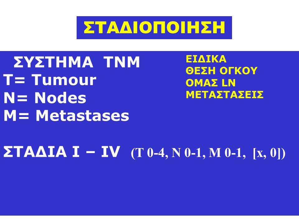 ΣΥΣΤΗΜΑ ΤΝΜ Τ= Τumour N= Nodes M= Metastases ΣΤΑΔΙΑ Ι – ΙV (Τ 0-4, Ν 0-1, Μ 0-1, [x, 0]) ΣΤΑΔΙΟΠΟΙΗΣΗ ΕΙΔΙΚΑ ΘΕΣΗ ΟΓΚΟΥ ΟΜΑΣ LN ΜΕΤΑΣΤΑΣΕΙΣ