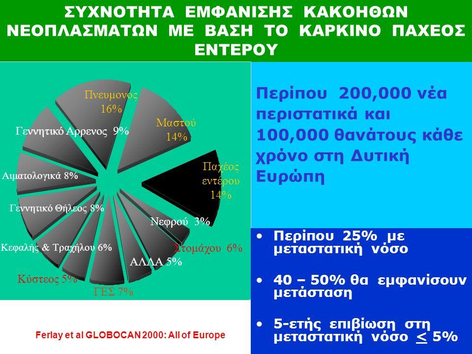 ΣΥΧΝΟΤΗΤΑ ΕΜΦΑΝΙΣΗΣ ΚΑΚΟΗΘΩΝ ΝΕΟΠΛΑΣΜΑΤΩΝ ΜΕ ΒΑΣΗ ΤΟ ΚΑΡΚΙΝΟ ΠΑΧΕΟΣ ΕΝΤΕΡΟΥ Περίπου 200,000 νέα περιστατικά και 100,000 θανάτους κάθε χρόνο στη Δυτική Ευρώπη Ferlay et al GLOBOCAN 2000: All of Europe Πνευμονος 16% Μαστού 14% Παχέος εντέρου 14% Νεφρού 3% Στομάχου 6% ΑΛΛΑ 5% ΓΕΣ 7% Κύστεος 5% Κεφαλής & Τραχήλου 6% Γεννητικό Θήλεος 8% Αιματολογικά 8% Γεννητικό Αρρενος 9% Περίπου 25% με μεταστατική νόσο 40 – 50% θα εμφανίσουν μετάσταση 5-ετής επιβίωση στη μεταστατική νόσο < 5%