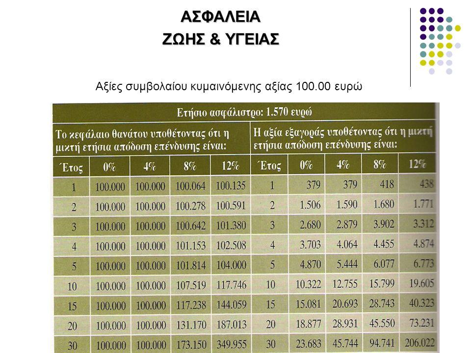 ΑΣΦΑΛΕΙΑ ΖΩΗΣ & ΥΓΕΙΑΣ Αξίες συμβολαίου κυμαινόμενης αξίας 100.00 ευρώ