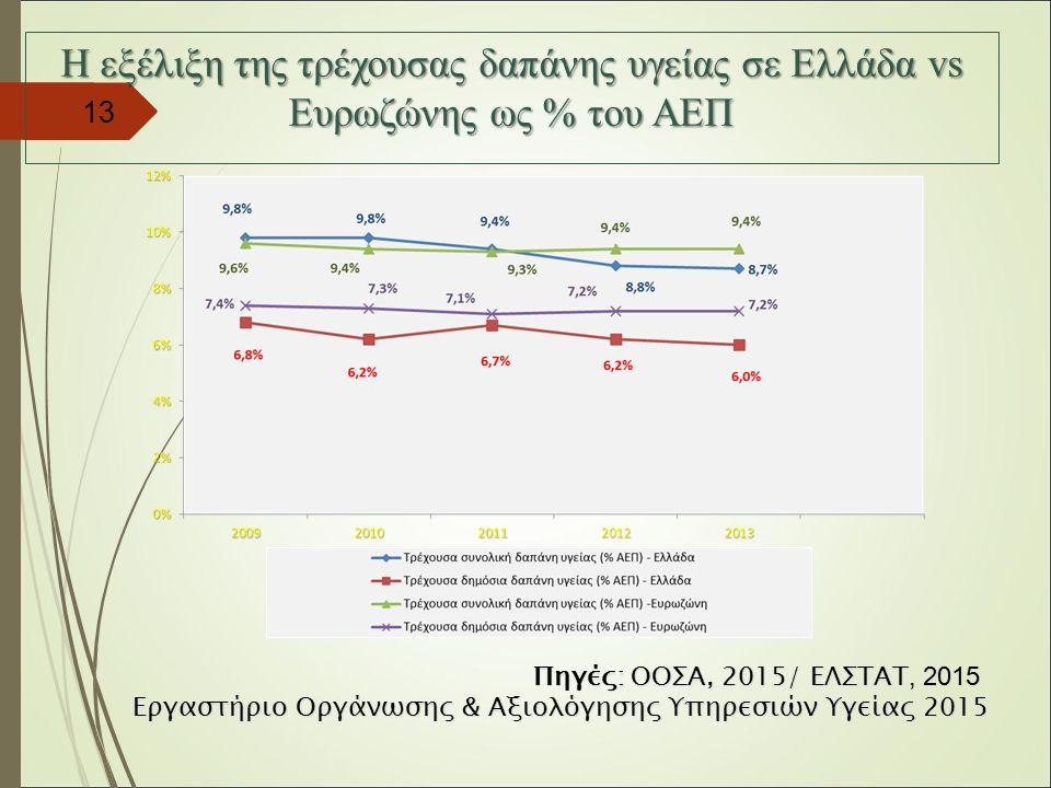 13 Η εξέλιξη της τρέχουσας δαπάνης υγείας σε Ελλάδα vs Ευρωζώνης ως % του ΑΕΠ Πηγές: ΟΟΣΑ, 2015/ ΕΛΣΤΑΤ, 2015 Εργαστήριο Οργάνωσης & Αξιολόγησης Υπηρεσιών Υγείας 2015