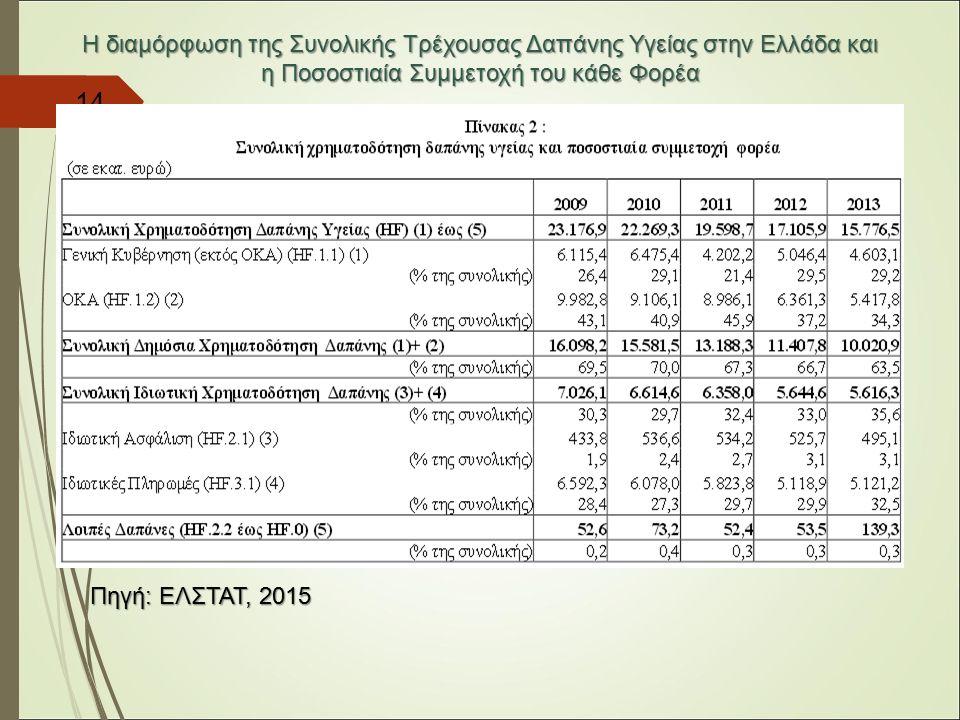 14 Η διαμόρφωση της Συνολικής Τρέχουσας Δαπάνης Υγείας στην Ελλάδα και η Ποσοστιαία Συμμετοχή του κάθε Φορέα Πηγή: ΕΛΣΤΑΤ, 2015