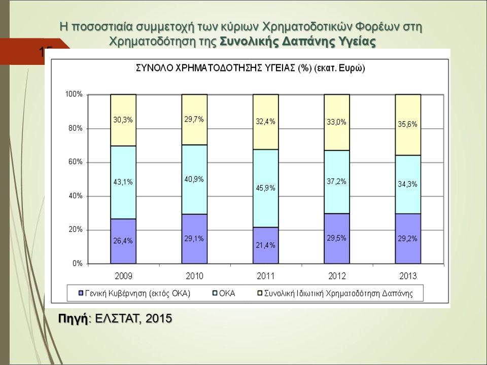 15 H ποσοστιαία συμμετοχή των κύριων Χρηματοδοτικών Φορέων στη Χρηματοδότηση της Συνολικής Δαπάνης Υγείας Πηγή: ΕΛΣΤΑΤ, 2015