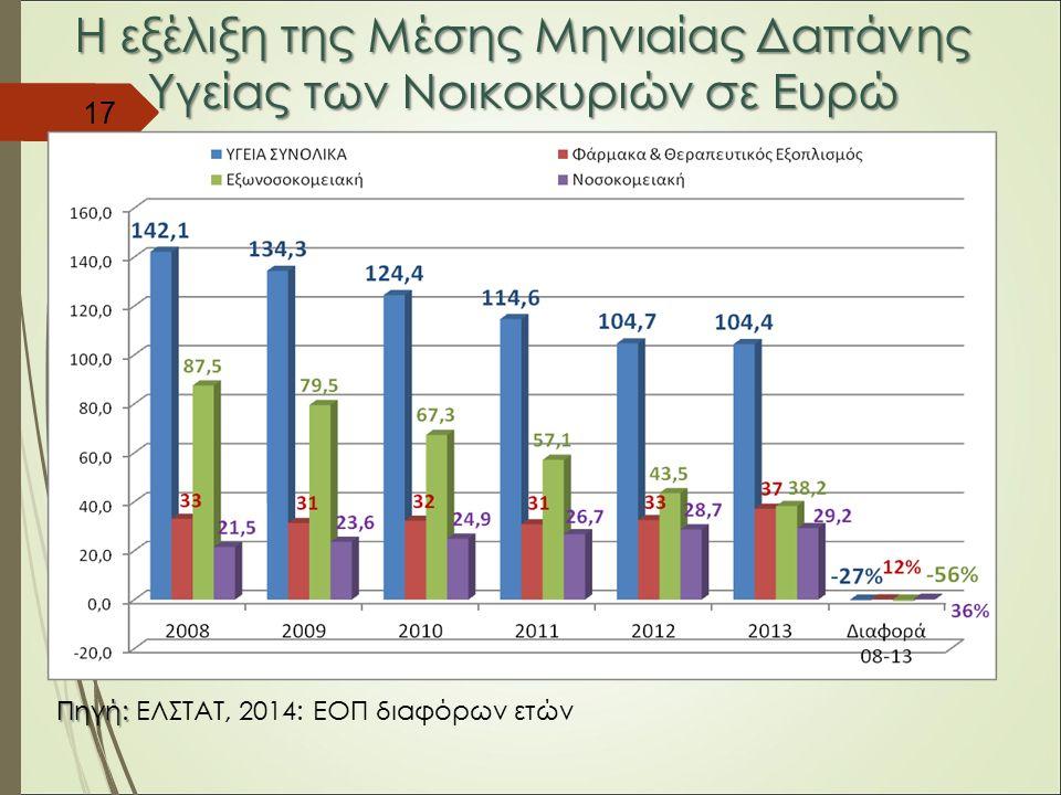 Η εξέλιξη της Μέσης Μηνιαίας Δαπάνης Υγείας των Νοικοκυριών σε Ευρώ 17 Πηγή: Πηγή: ΕΛΣΤΑΤ, 2014: ΕΟΠ διαφόρων ετών