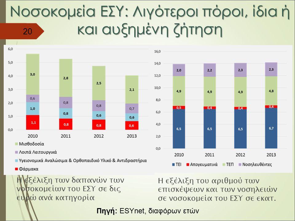 Νοσοκομεία ΕΣΥ: Λιγότεροι πόροι, ίδια ή και αυξημένη ζήτηση Η εξέλιξη των δαπανών των νοσοκομείων του ΕΣΥ σε δις ευρώ ανά κατηγορία Η εξέλιξη του αριθμού των επισκέψεων και των νοσηλειών σε νοσοκομεία του ΕΣΥ σε εκατ.