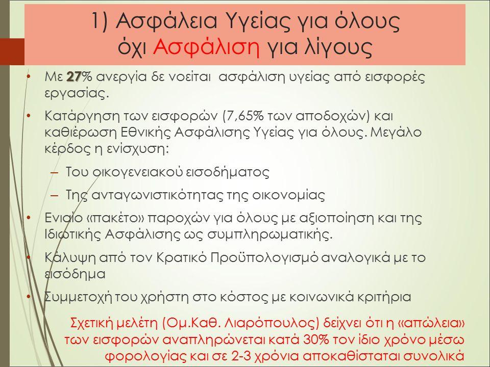 1) Ασφάλεια Υγείας για όλους όχι Ασφάλιση για λίγους 27 Με 27 % ανεργία δε νοείται ασφάλιση υγείας από εισφορές εργασίας.