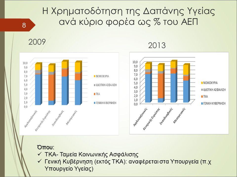 Η Χρηματοδότηση της Δαπάνης Υγείας ανά κύριο φορέα ως % του ΑΕΠ 2009 2013 8 Όπου: ΤΚΑ- Ταμεία Κοινωνικής Ασφάλισης Γενική Κυβέρνηση (εκτός ΤΚΑ): αναφέρεται στα Υπουργεία (π.χ Υπουργείο Υγείας)
