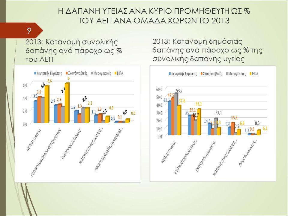 Η ΔΑΠΑΝΗ ΥΓΕΙΑΣ ΑΝΑ ΚΥΡΙΟ ΠΡΟΜΗΘΕΥΤΗ ΩΣ % ΤΟΥ ΑΕΠ ΑΝΑ ΟΜΑΔΑ ΧΩΡΩΝ ΤΟ 2013 2013: Κατανομή συνολικής δαπάνης ανά πάροχο ως % του ΑΕΠ 2013: Κατανομή δημόσιας δαπάνης ανά πάροχο ως % της συνολικής δαπάνης υγείας 9