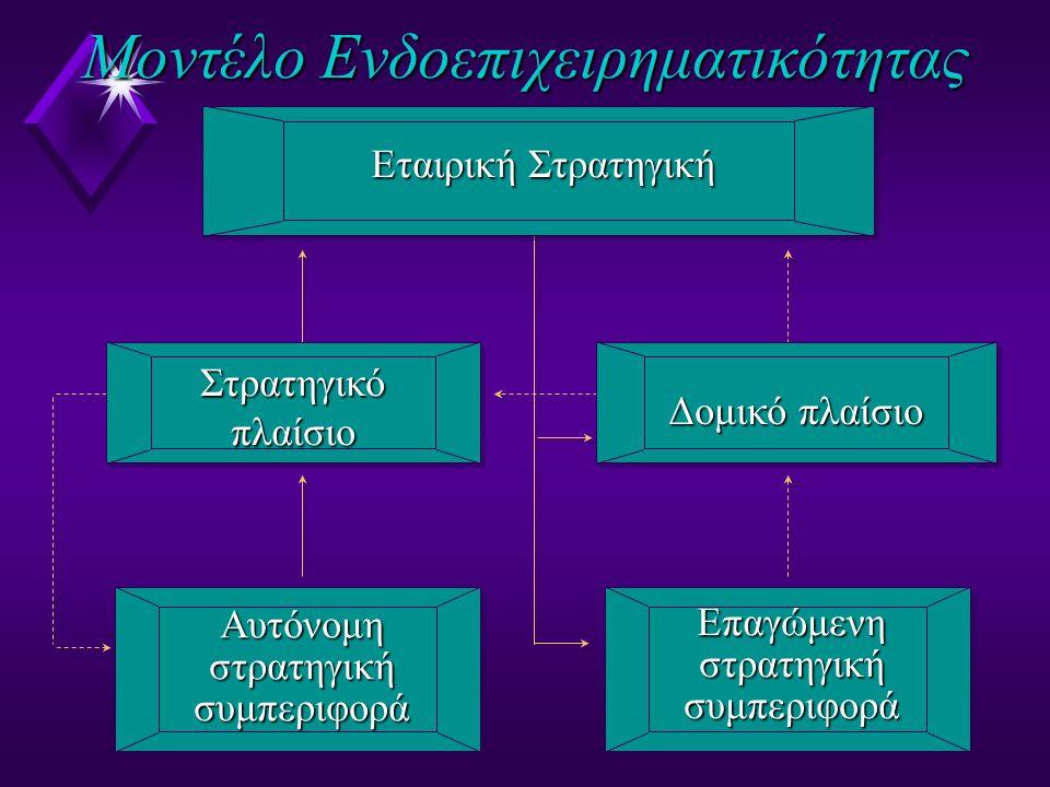 Δομικό πλαίσιο Επαγώμενηστρατηγικήσυμπεριφορά Μοντέλο Ενδοεπιχειρηματικότητας Εταιρική Στρατηγική Αυτόνομηστρατηγικήσυμπεριφορά Στρατηγικό πλαίσιο