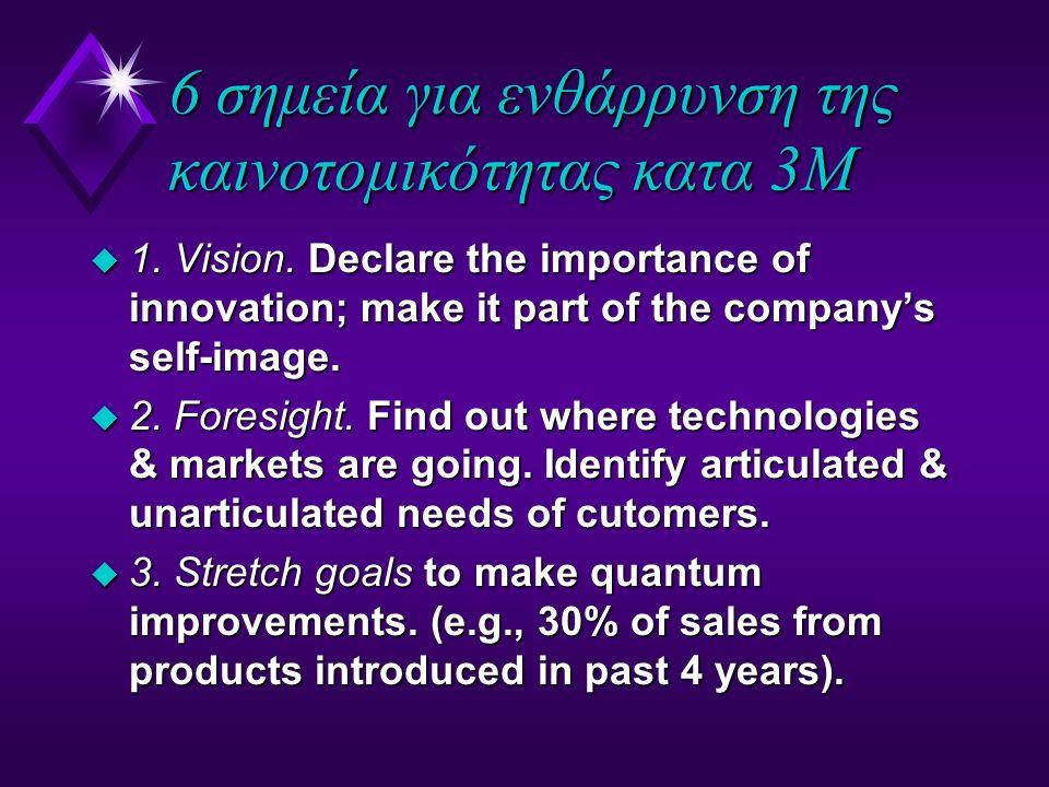 6 σημεία για ενθάρρυνση της καινοτομικότητας κατα 3Μ u 1.