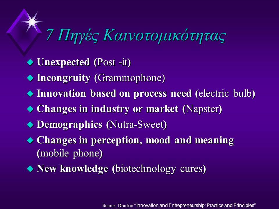 Η επίδραση της τεχνολογικής καινοτομικότητας (συν.) u Η τεχνολογική καινοτομικότητα μπορεί να μειώσει δραματικά τα κόστη παραγωγής και διανομής (e.g.