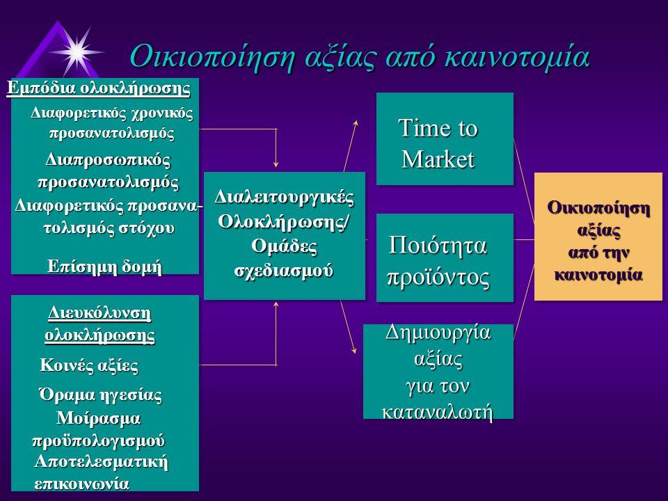 Oικιοποίησηαξίας από την καινοτομία Εμπόδια ολοκλήρωσης Διαφορετικός χρονικός προσανατολισμός Διαπροσωπικός προσανατολισμός Διαφορετικός προσανα- τολισμός στόχου Επίσημη δομή Διευκόλυνση ολοκλήρωσης Κοινές αξίες Όραμα ηγεσίας Αποτελεσματική επικοινωνία Μοίρασμα προϋπολογισμού Διαλειτουργικές Ολοκλήρωσης/ Ομάδες σχεδιασμού Time to Market Ποιότητα προϊόντος Δημιουργίααξίας για τον καταναλωτή Οικιοποίηση αξίας από καινοτομία