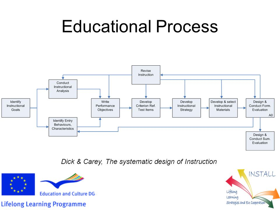 Educational Process Dick & Carey, The systematic design of Instruction