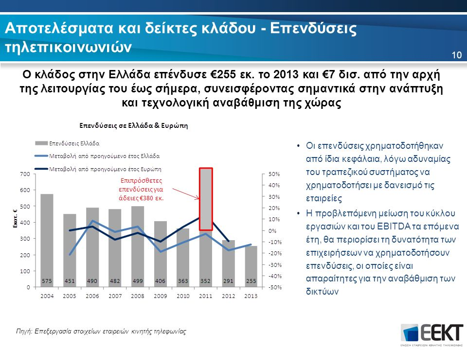 Αποτελέσματα και δείκτες κλάδου - Επενδύσεις τηλεπικοινωνιών Ο κλάδος στην Ελλάδα επένδυσε €255 εκ. το 2013 και €7 δισ. από την αρχή της λειτουργίας τ