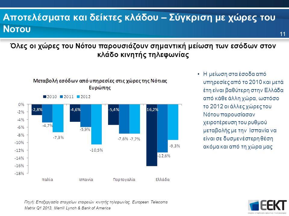 Αποτελέσματα και δείκτες κλάδου – Σύγκριση με χώρες του Νοτου Όλες οι χώρες του Νότου παρουσιάζουν σημαντική μείωση των εσόδων στον κλάδο κινητής τηλεφωνίας 11 Η μείωση στα έσοδα από υπηρεσίες από το 2010 και μετά έτη είναι βαθύτερη στην Ελλάδα από κάθε άλλη χώρα, ωστόσο το 2012 οι άλλες χώρες του Νότου παρουσίασαν χειροτέρευση του ρυθμού μεταβολής με την Ισπανία να είναι σε δυσμενέστερη θέση ακόμα και από τη χώρα μας Πηγή: Επεξεργασία στοιχείων εταιρειών κινητής τηλεφωνίας, European Telecoms Matrix Q1 2013, Merrill Lynch & Bank of America
