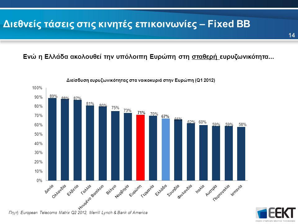 14 Διεθνείς τάσεις στις κινητές επικοινωνίες – Fixed BB Ενώ η Ελλάδα ακολουθεί την υπόλοιπη Ευρώπη στη σταθερή ευρυζωνικότητα... Πηγή: European Teleco