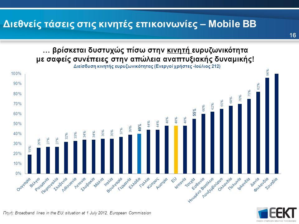 16 Πηγή: Broadband lines in the EU: situation at 1 July 2012, European Commission Διεθνείς τάσεις στις κινητές επικοινωνίες – Mobile BB … βρίσκεται δυ