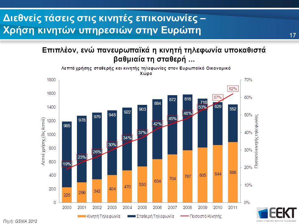 17 Πηγή: GSMA 2012 Διεθνείς τάσεις στις κινητές επικοινωνίες – Χρήση κινητών υπηρεσιών στην Ευρώπη Επιπλέον, ενώ πανευρωπαϊκά η κινητή τηλεφωνία υποκα