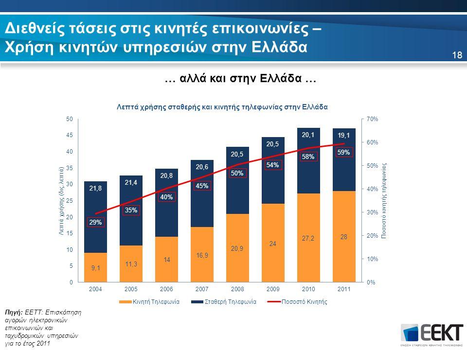 18 Πηγή: ΕΕΤΤ: Επισκόπηση αγορών ηλεκτρονικών επικοινωνιών και ταχυδρομικών υπηρεσιών για το έτος 2011 Διεθνείς τάσεις στις κινητές επικοινωνίες – Χρήση κινητών υπηρεσιών στην Ελλάδα … αλλά και στην Ελλάδα …