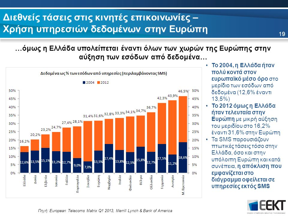 To 2004, η Ελλάδα ήταν πολύ κοντά στον ευρωπαϊκό μέσο όρο στο μερίδιο των εσόδων από δεδομένα (12,6% έναντι 13,5%) Το 2012 όμως η Ελλάδα ήταν τελευταία στην Ευρώπη με μικρή αύξηση του μεριδίου στο 16,2% έναντι 31,6% στην Ευρώπη Τα SMS παρουσιάζουν πτωτικές τάσεις τόσο στην Ελλάδα, όσο και στην υπόλοιπη Ευρώπη και κατά συνέπεια, η απόκλιση που εμφανίζεται στο διάγραμμα οφείλεται σε υπηρεσίες εκτός SMS Διεθνείς τάσεις στις κινητές επικοινωνίες – Χρήση υπηρεσιών δεδομένων στην Ευρώπη …όμως η Ελλάδα υπολείπεται έναντι όλων των χωρών της Ευρώπης στην αύξηση των εσόδων από δεδομένα… Πηγή: European Telecoms Matrix Q1 2013, Merrill Lynch & Bank of America 19
