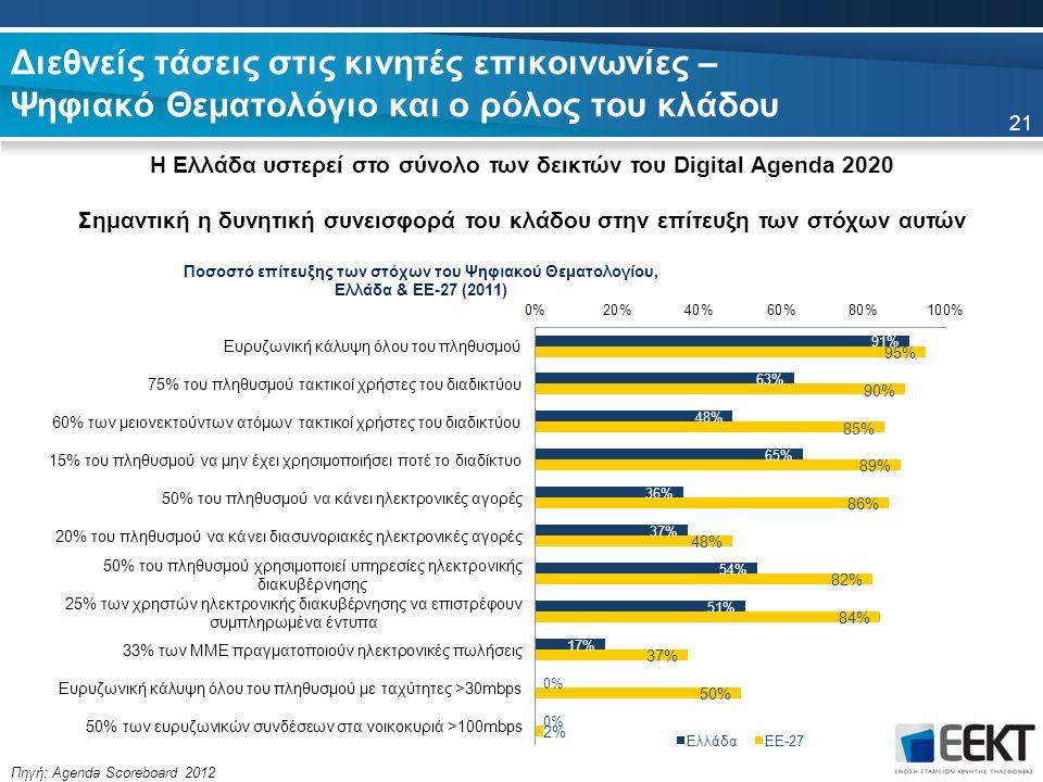 Διεθνείς τάσεις στις κινητές επικοινωνίες – Ψηφιακό Θεματολόγιο και ο ρόλος του κλάδου Η Ελλάδα υστερεί στο σύνολο των δεικτών του Digital Agenda 2020 Σημαντική η δυνητική συνεισφορά του κλάδου στην επίτευξη των στόχων αυτών Πηγή: Agenda Scoreboard 2012 21
