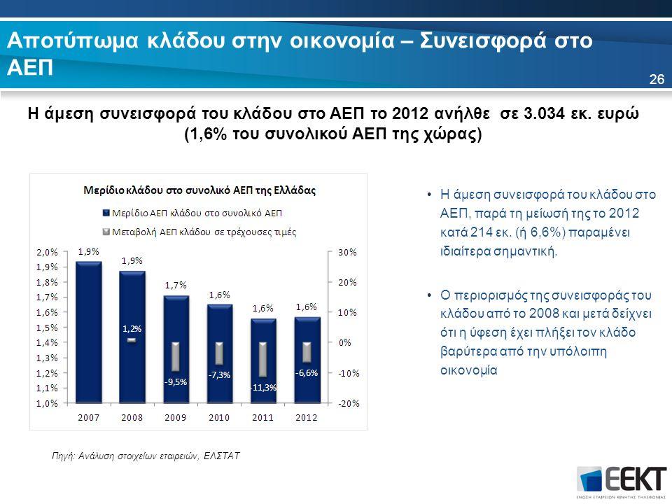 Αποτύπωμα κλάδου στην οικονομία – Συνεισφορά στο ΑΕΠ Η άμεση συνεισφορά του κλάδου στο ΑΕΠ το 2012 ανήλθε σε 3.034 εκ. ευρώ (1,6% του συνολικού ΑΕΠ τη