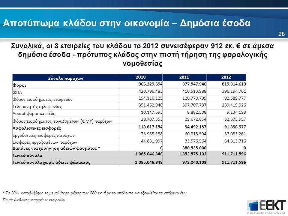 Αποτύπωμα κλάδου στην οικονομία – Δημόσια έσοδα Συνολικά, οι 3 εταιρείες του κλάδου το 2012 συνεισέφεραν 912 εκ.
