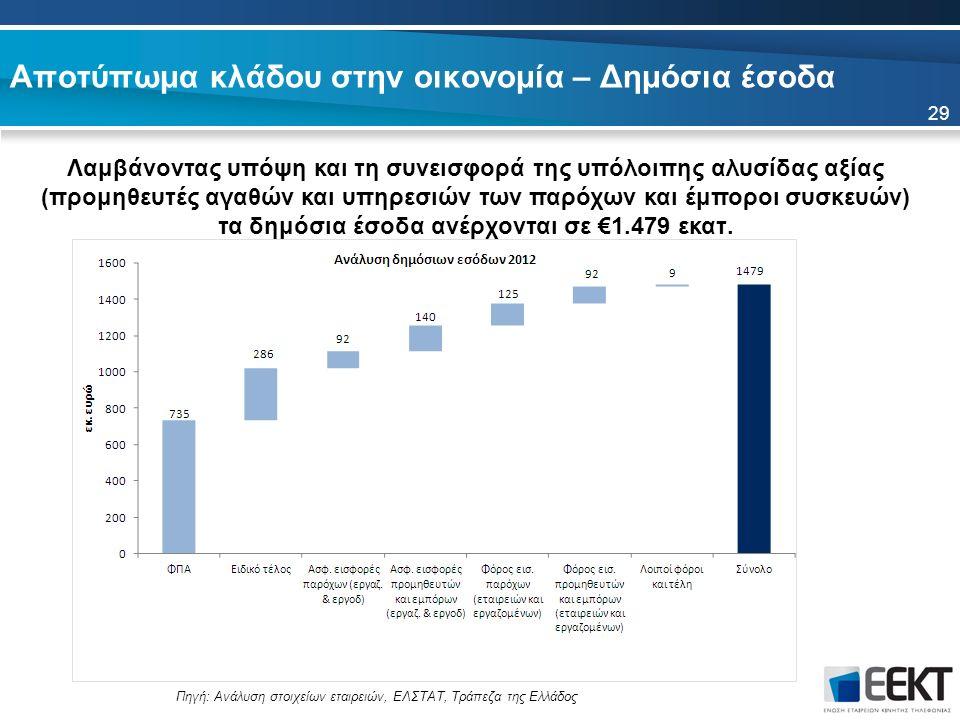 Αποτύπωμα κλάδου στην οικονομία – Δημόσια έσοδα Λαμβάνοντας υπόψη και τη συνεισφορά της υπόλοιπης αλυσίδας αξίας (προμηθευτές αγαθών και υπηρεσιών των