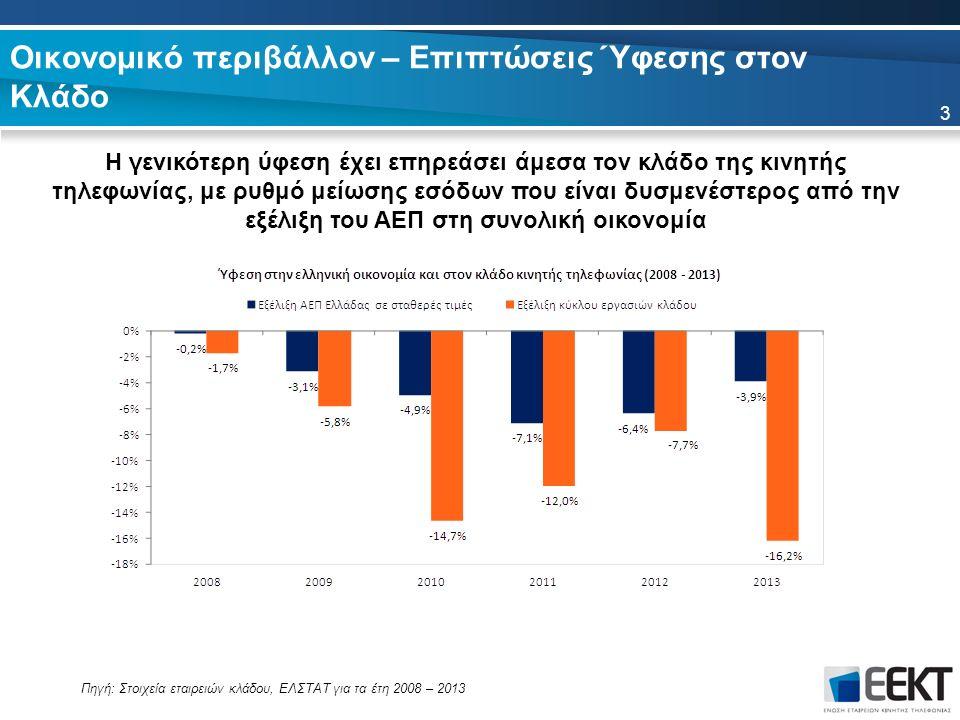 Οικονομικό περιβάλλον – Επιπτώσεις Ύφεσης στον Κλάδο Η γενικότερη ύφεση έχει επηρεάσει άμεσα τον κλάδο της κινητής τηλεφωνίας, με ρυθμό μείωσης εσόδων που είναι δυσμενέστερος από την εξέλιξη του ΑΕΠ στη συνολική οικονομία 3 Πηγή: Στοιχεία εταιρειών κλάδου, ΕΛΣΤΑΤ για τα έτη 2008 – 2013