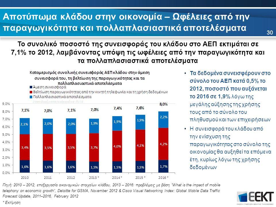 Αποτύπωμα κλάδου στην οικονομία – Ωφέλειες από την παραγωγικότητα και πολλαπλασιαστικά αποτελέσματα Το συνολικό ποσοστό της συνεισφοράς του κλάδου στο ΑΕΠ εκτιμάται σε 7,1% το 2012, λαμβάνοντας υπόψη τις ωφέλειες από την παραγωγικότητα και τα πολλαπλασιαστικά αποτελέσματα 30 Πηγή: 2010 – 2012, επεξεργασία οικονομικών στοιχείων κλάδου, 2013 – 2016: προβλέψεις με βάση What is the impact of mobile telephony on economic growth , Deloitte for GSMA, November 2012 & Cisco Visual Networking Index: Global Mobile Data Traffic Forecast Update, 2011–2016, February 2012 * Εκτίμηση Τα δεδομένα συνεισφέρουν στο σύνολο του ΑΕΠ κατά 0,5% το 2012, ποσοστό που αυξάνεται το 2016 σε 1,9% λόγω της μεγάλης αύξησης της χρήσης τους από το σύνολο του πληθυσμού και των επιχειρήσεων Η συνεισφορά του κλάδου από την ενίσχυση της παραγωγικότητας στο σύνολο της οικονομίας θα αυξηθεί τα επόμενα έτη, κυρίως λόγω της χρήσης δεδομένων