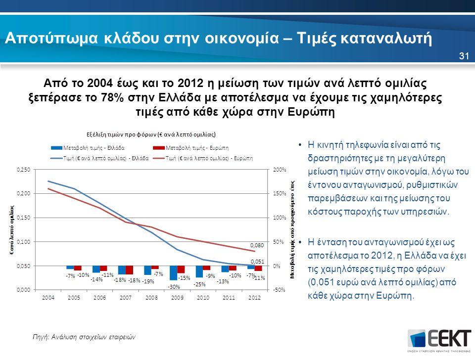 Αποτύπωμα κλάδου στην οικονομία – Τιμές καταναλωτή Από το 2004 έως και το 2012 η μείωση των τιμών ανά λεπτό ομιλίας ξεπέρασε το 78% στην Ελλάδα με αποτέλεσμα να έχουμε τις χαμηλότερες τιμές από κάθε χώρα στην Ευρώπη 31 Πηγή: Ανάλυση στοιχείων εταιρειών Η κινητή τηλεφωνία είναι από τις δραστηριότητες με τη μεγαλύτερη μείωση τιμών στην οικονομία, λόγω του έντονου ανταγωνισμού, ρυθμιστικών παρεμβάσεων και της μείωσης του κόστους παροχής των υπηρεσιών.
