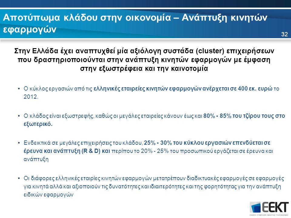 Αποτύπωμα κλάδου στην οικονομία – Ανάπτυξη κινητών εφαρμογών Στην Ελλάδα έχει αναπτυχθεί μία αξιόλογη συστάδα (cluster) επιχειρήσεων που δραστηριοποιούνται στην ανάπτυξη κινητών εφαρμογών με έμφαση στην εξωστρέφεια και την καινοτομία 32 Ο κύκλος εργασιών από τις ελληνικές εταιρείες κινητών εφαρμογών ανέρχεται σε 400 εκ.