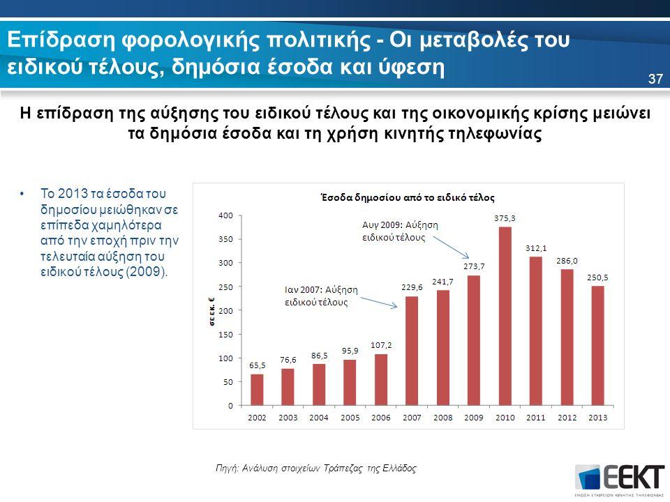 Επίδραση φορολογικής πολιτικής - Οι μεταβολές του ειδικού τέλους, δημόσια έσοδα και ύφεση 37 Το 2013 τα έσοδα του δημοσίου μειώθηκαν σε επίπεδα χαμηλό