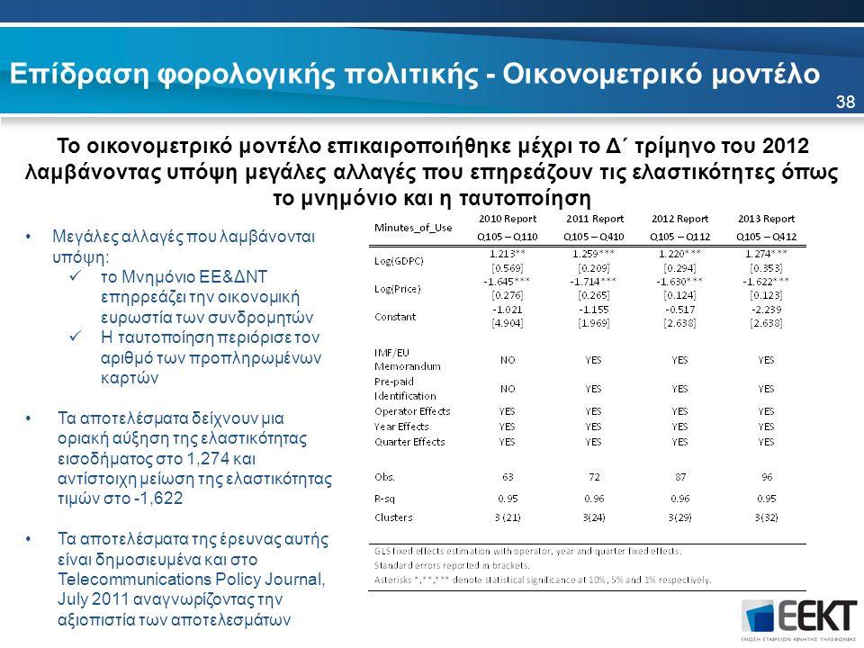 Επίδραση φορολογικής πολιτικής - Οικονομετρικό μοντέλο 38 Μεγάλες αλλαγές που λαμβάνονται υπόψη: το Μνημόνιο ΕΕ&ΔΝΤ επηρρεάζει την οικονομική ευρωστία των συνδρομητών Η ταυτοποίηση περιόρισε τον αριθμό των προπληρωμένων καρτών Τα αποτελέσματα δείχνουν μια οριακή αύξηση της ελαστικότητας εισοδήματος στο 1,274 και αντίστοιχη μείωση της ελαστικότητας τιμών στο -1,622 Τα αποτελέσματα της έρευνας αυτής είναι δημοσιευμένα και στο Telecommunications Policy Journal, July 2011 αναγνωρίζοντας την αξιοπιστία των αποτελεσμάτων Το οικονομετρικό μοντέλο επικαιροποιήθηκε μέχρι το Δ΄ τρίμηνο του 2012 λαμβάνοντας υπόψη μεγάλες αλλαγές που επηρεάζουν τις ελαστικότητες όπως το μνημόνιο και η ταυτοποίηση