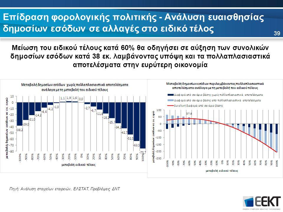 Επίδραση φορολογικής πολιτικής - Ανάλυση ευαισθησίας δημοσίων εσόδων σε αλλαγές στο ειδικό τέλος Μείωση του ειδικού τέλους κατά 60% θα οδηγήσει σε αύξηση των συνολικών δημοσίων εσόδων κατά 38 εκ.