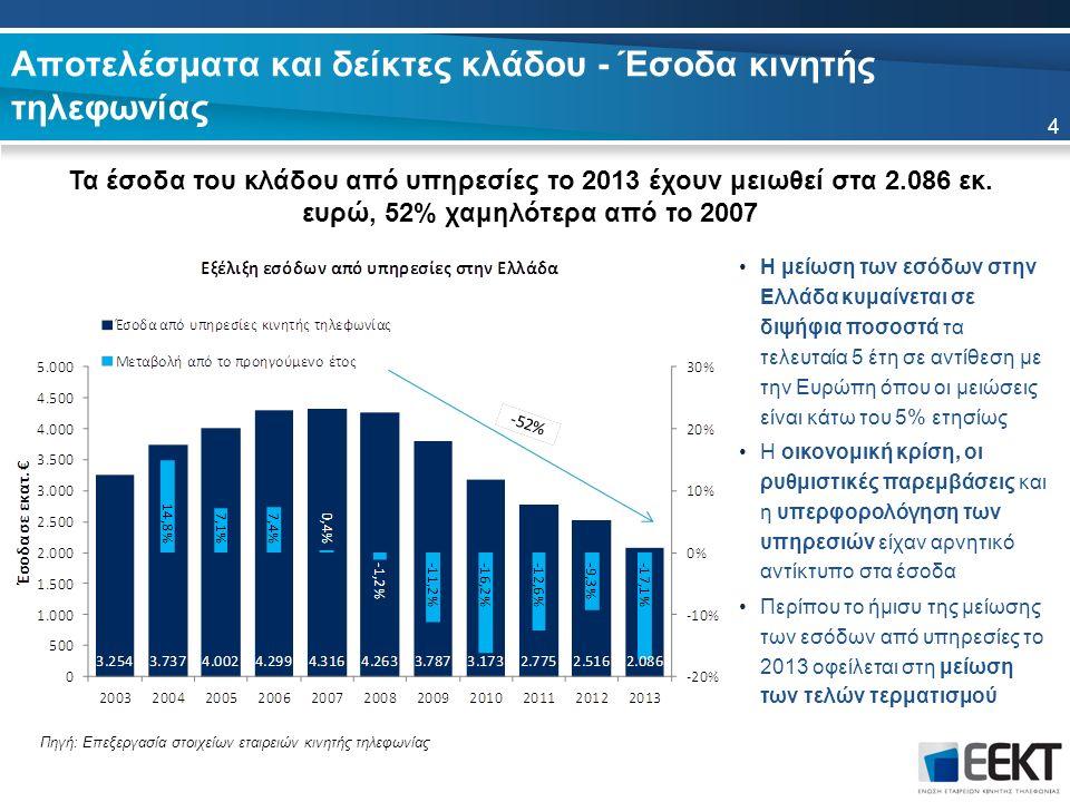 Αποτελέσματα και δείκτες κλάδου - Έσοδα κινητής τηλεφωνίας Τα έσοδα του κλάδου από υπηρεσίες το 2013 έχουν μειωθεί στα 2.086 εκ. ευρώ, 52% χαμηλότερα